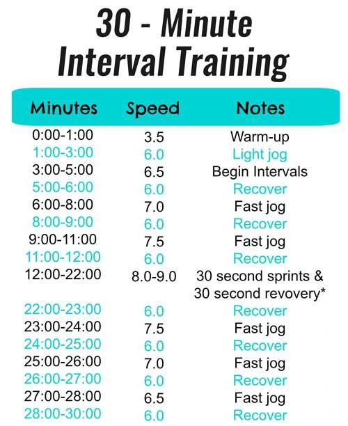 interval running for pectus excavatum sufferers